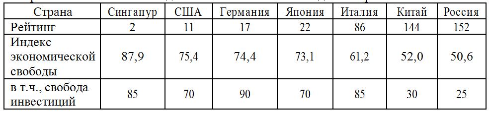 Сравнительный анализ индекса экономической свободы по странам
