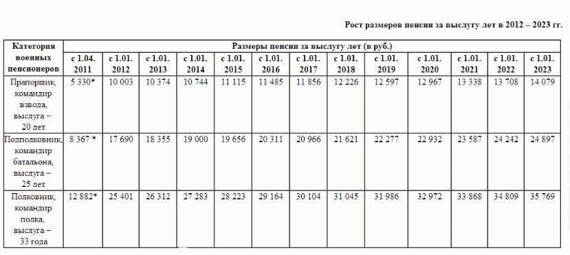 Расчет 2 пенсии военным пенсионерам в 2019 2019 год